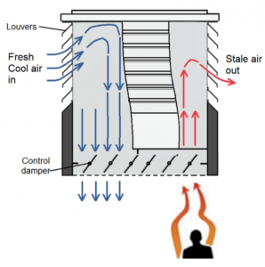 Internal buoyancy driven flow, with warm air rising creating a suction of cool incoming fresh air